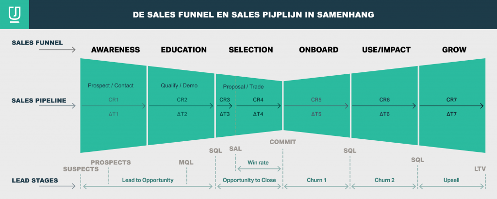 Sales funnel, sales pipeline, sales pipeline, bow tie funnel