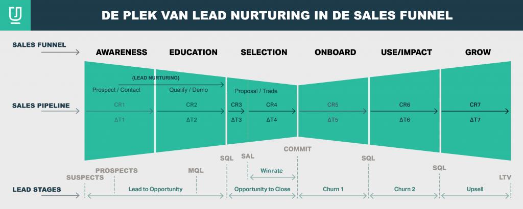 De plek van lead nurturing activiteiten en de fases van de sales funnel